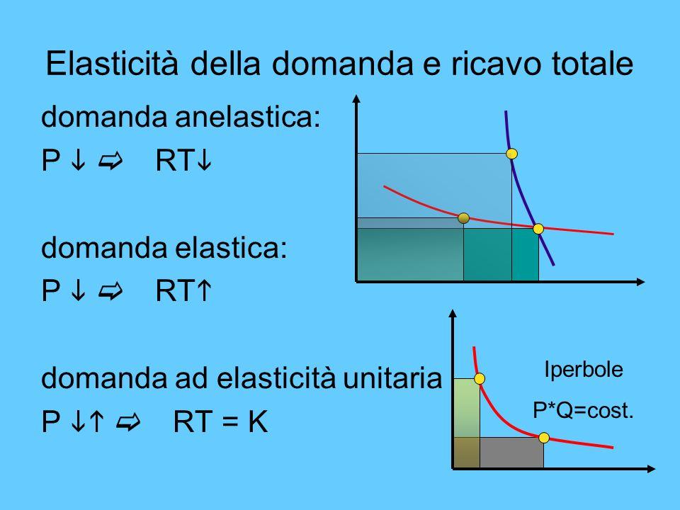 Elasticità della domanda e ricavo totale domanda anelastica: P RT domanda elastica: P RT domanda ad elasticità unitaria P RT = K Iperbole P*Q=cost.