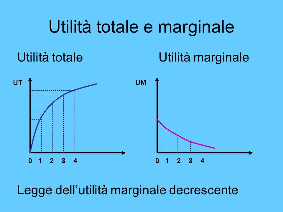 Utilità totale e marginale Utilità totaleUtilità marginale Legge dellutilità marginale decrescente 0 1 2 3 4 UT 0 1 2 3 4 UM