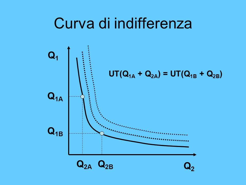 Q1Q1 Q2Q2 Q 1A Q 2A Q 1B Q 2B UT(Q 1A + Q 2A ) = UT(Q 1B + Q 2B )