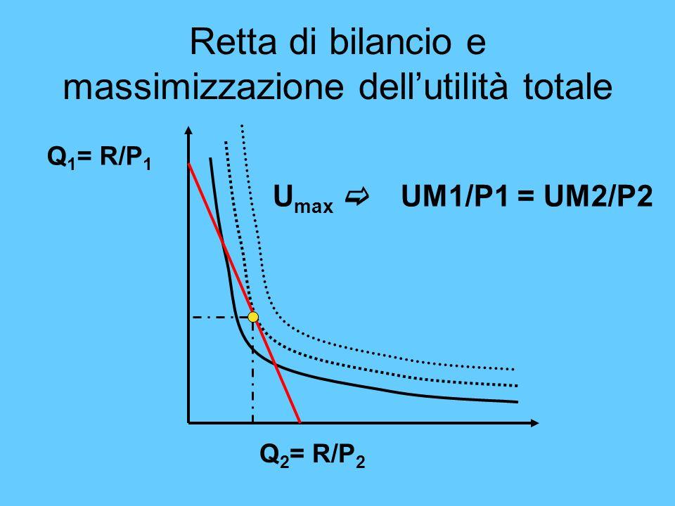 Retta di bilancio e massimizzazione dellutilità totale Q 1 = R/P 1 Q 2 = R/P 2 U max UM1/P1 = UM2/P2