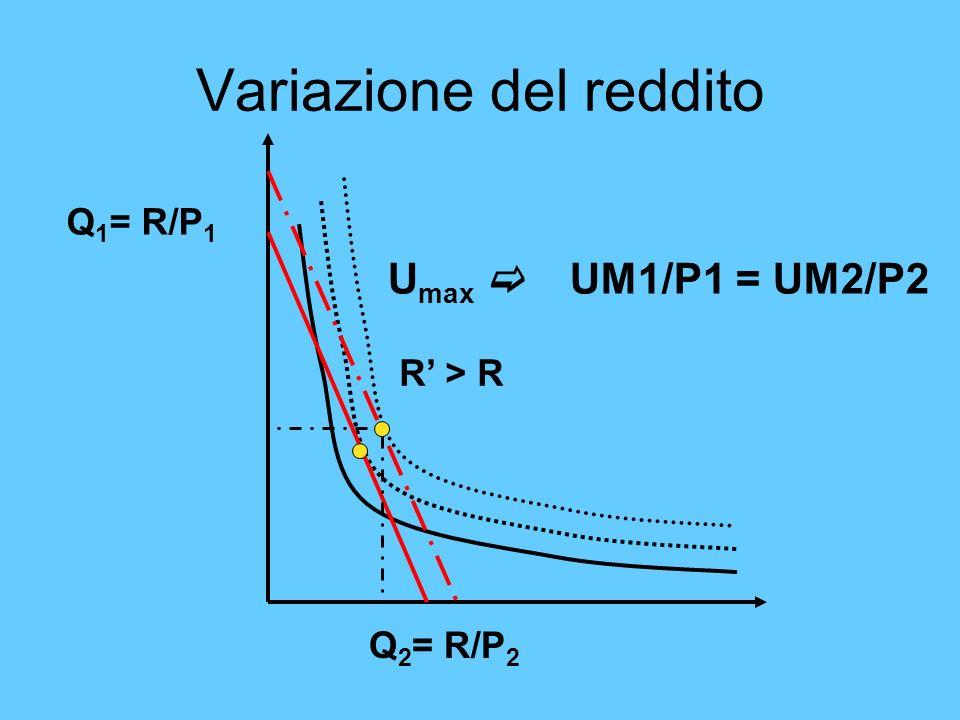 Variazione del reddito Q 1 = R/P 1 Q 2 = R/P 2 U max UM1/P1 = UM2/P2 R > R