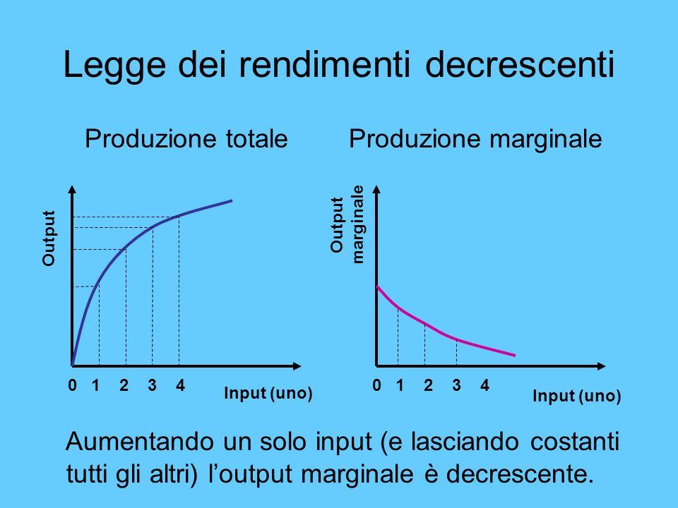 Legge dei rendimenti decrescenti Produzione totale Produzione marginale Aumentando un solo input (e lasciando costanti tutti gli altri) loutput margin