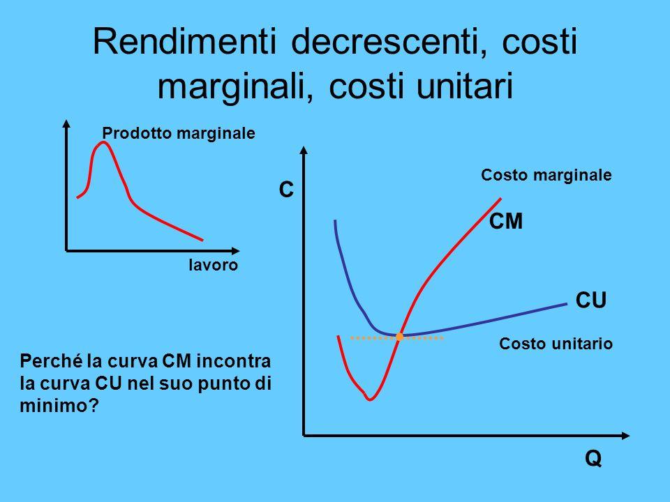 Rendimenti decrescenti, costi marginali, costi unitari lavoro Prodotto marginale Costo marginale Costo unitario CM CU Perché la curva CM incontra la c