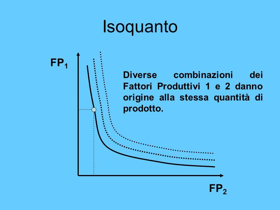 Isoquanto FP 1 FP 2 Diverse combinazioni dei Fattori Produttivi 1 e 2 danno origine alla stessa quantità di prodotto.