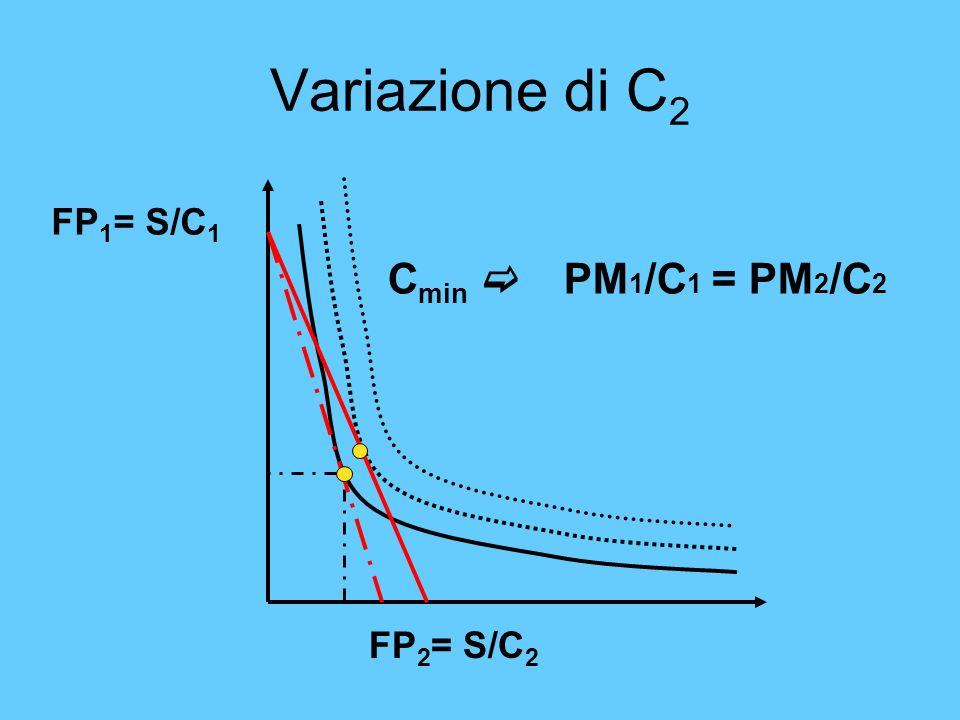 Variazione di C 2 FP 2 = S/C 2 C min PM 1 /C 1 = PM 2 /C 2 FP 1 = S/C 1