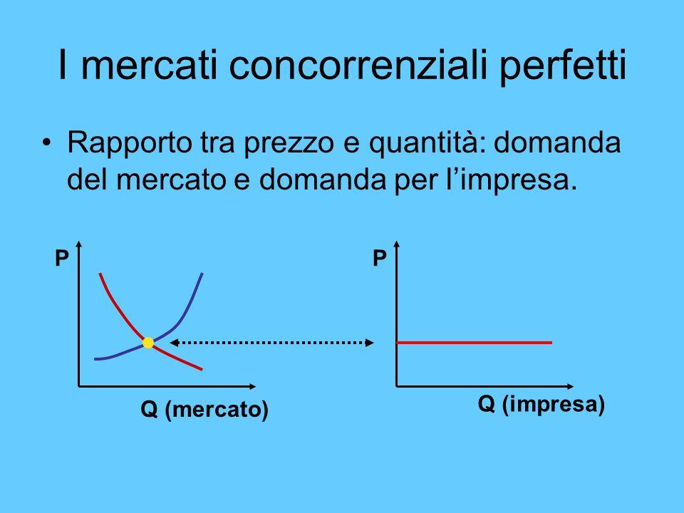 I mercati concorrenziali perfetti Rapporto tra prezzo e quantità: domanda del mercato e domanda per limpresa. P Q (mercato) P Q (impresa)