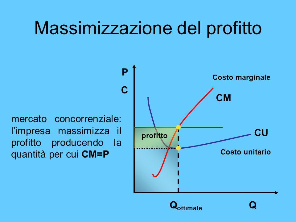 Massimizzazione del profitto mercato concorrenziale: limpresa massimizza il profitto producendo la quantità per cui CM=P Costo marginale Costo unitari
