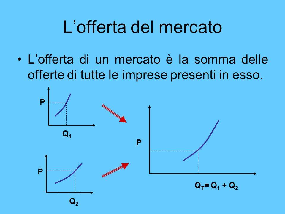 Lofferta del mercato Lofferta di un mercato è la somma delle offerte di tutte le imprese presenti in esso. P P P Q1Q1 Q2Q2 Q T = Q 1 + Q 2