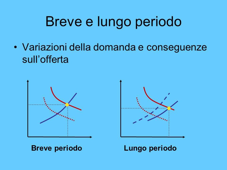 Breve e lungo periodo Variazioni della domanda e conseguenze sullofferta Breve periodoLungo periodo