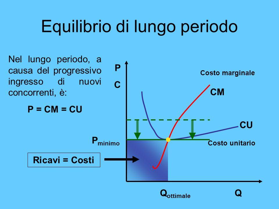 Equilibrio di lungo periodo Costo marginale Costo unitario CM CU PCPC QQ ottimale Nel lungo periodo, a causa del progressivo ingresso di nuovi concorr