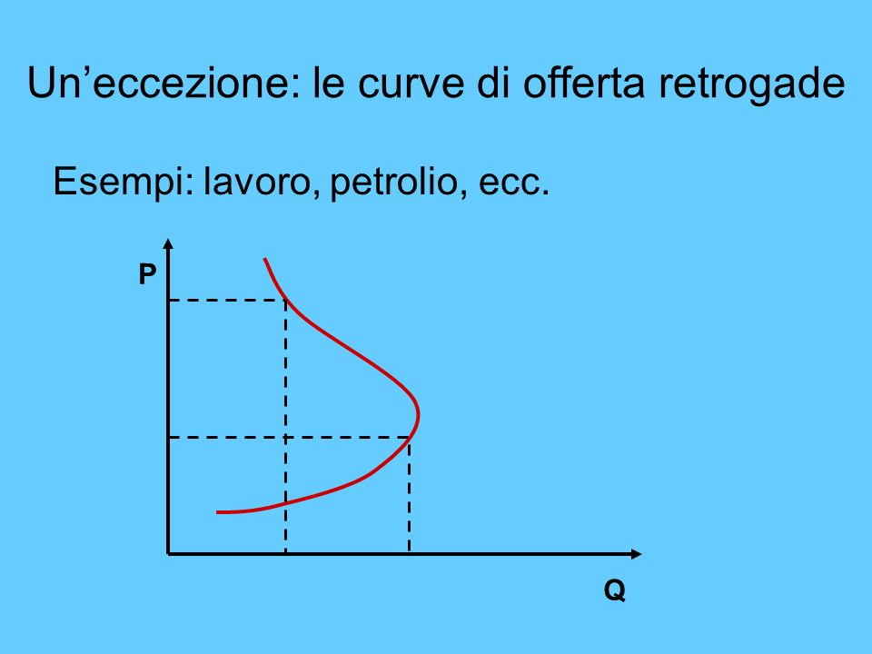 Uneccezione: le curve di offerta retrogade Esempi: lavoro, petrolio, ecc. P Q