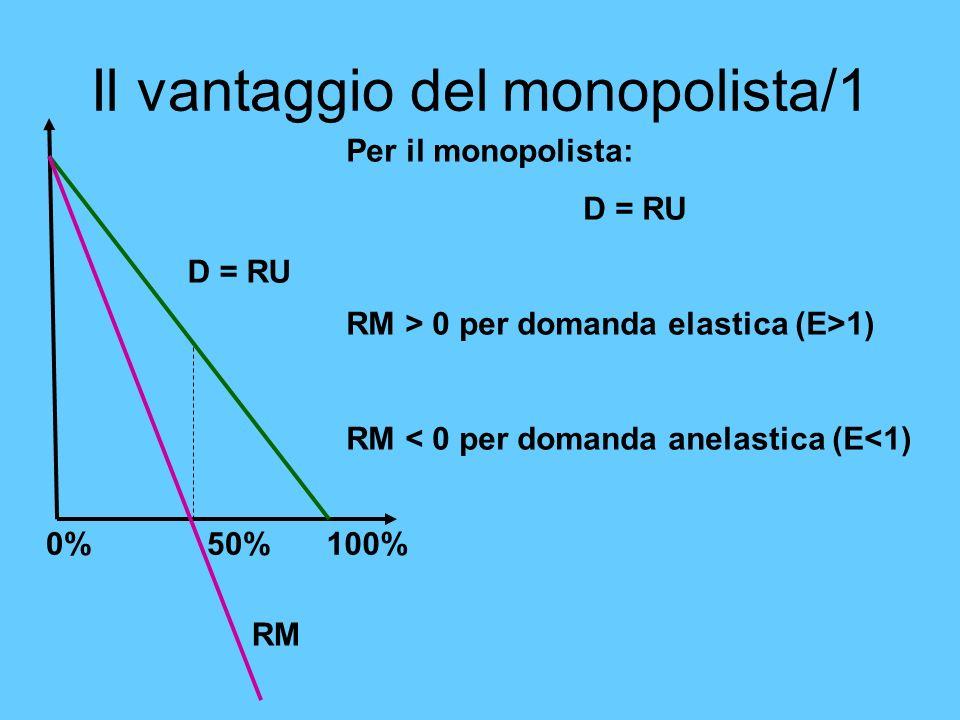 Il vantaggio del monopolista/1 Per il monopolista: D = RU RM > 0 per domanda elastica (E>1) RM < 0 per domanda anelastica (E<1) D = RU RM 50%0%100%
