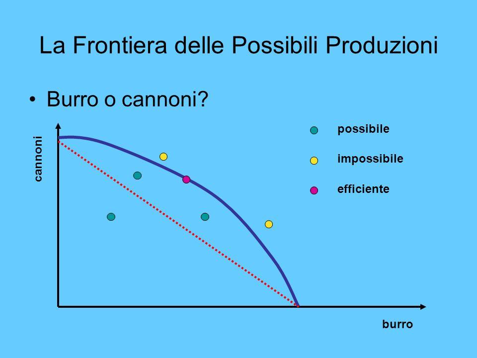 La Frontiera delle Possibili Produzioni Burro o cannoni? burro cannoni possibile impossibile efficiente