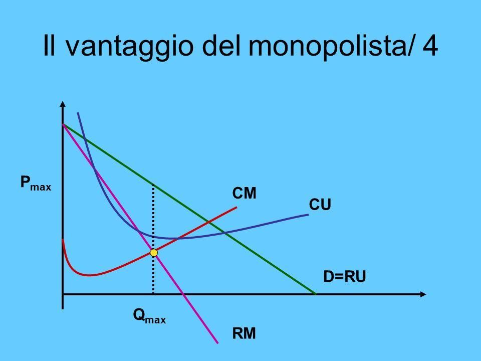 Il vantaggio del monopolista/ 4 CM CU RM D=RU P max Q max