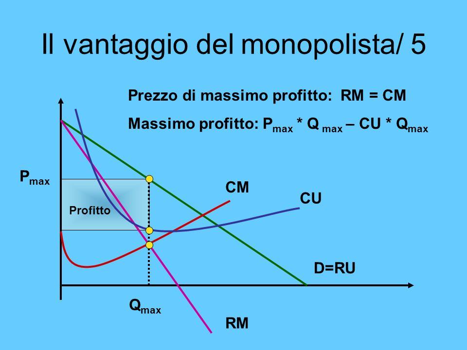 Il vantaggio del monopolista/ 5 Prezzo di massimo profitto: RM = CM Massimo profitto: P max * Q max – CU * Q max CM CU RM D=RU Profitto P max Q max