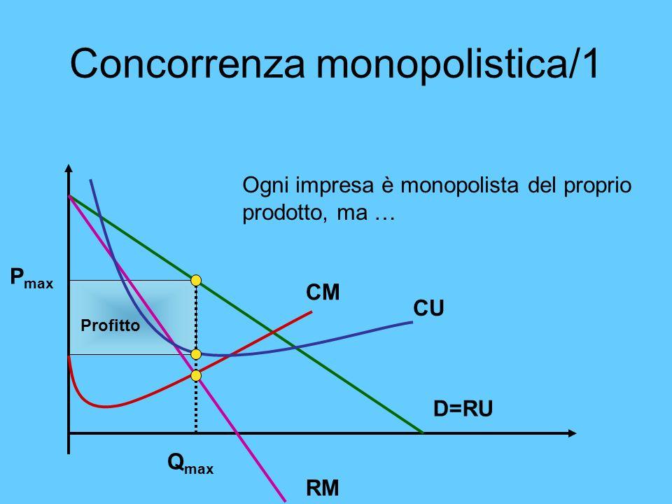 Concorrenza monopolistica/1 Ogni impresa è monopolista del proprio prodotto, ma … CM CU RM D=RU Profitto P max Q max