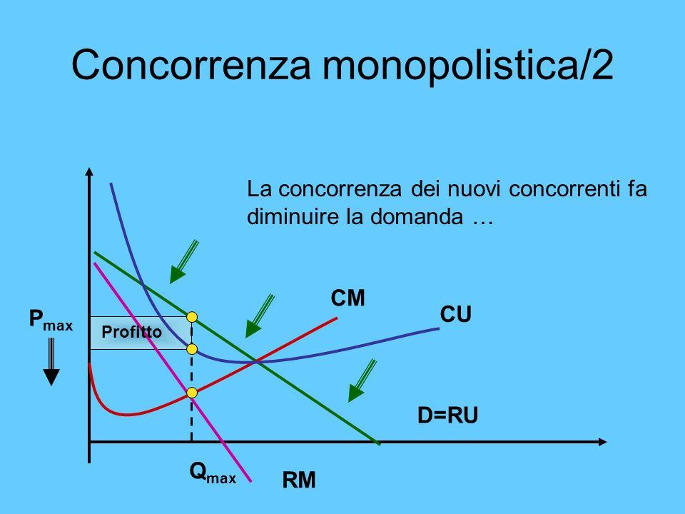 Concorrenza monopolistica/2 La concorrenza dei nuovi concorrenti fa diminuire la domanda … CM CU RM D=RU Profitto P max Q max