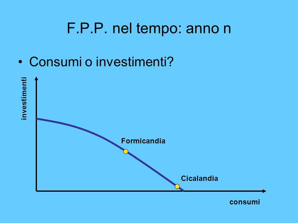 F.P.P. nel tempo: anno n Consumi o investimenti? consumi investimenti Cicalandia Formicandia