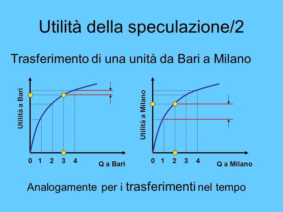 Utilità della speculazione/2 Trasferimento di una unità da Bari a Milano 0 1 2 3 4 Utilità a Bari Q a Bari 0 1 2 3 4 Utilità a Milano Q a Milano Analo