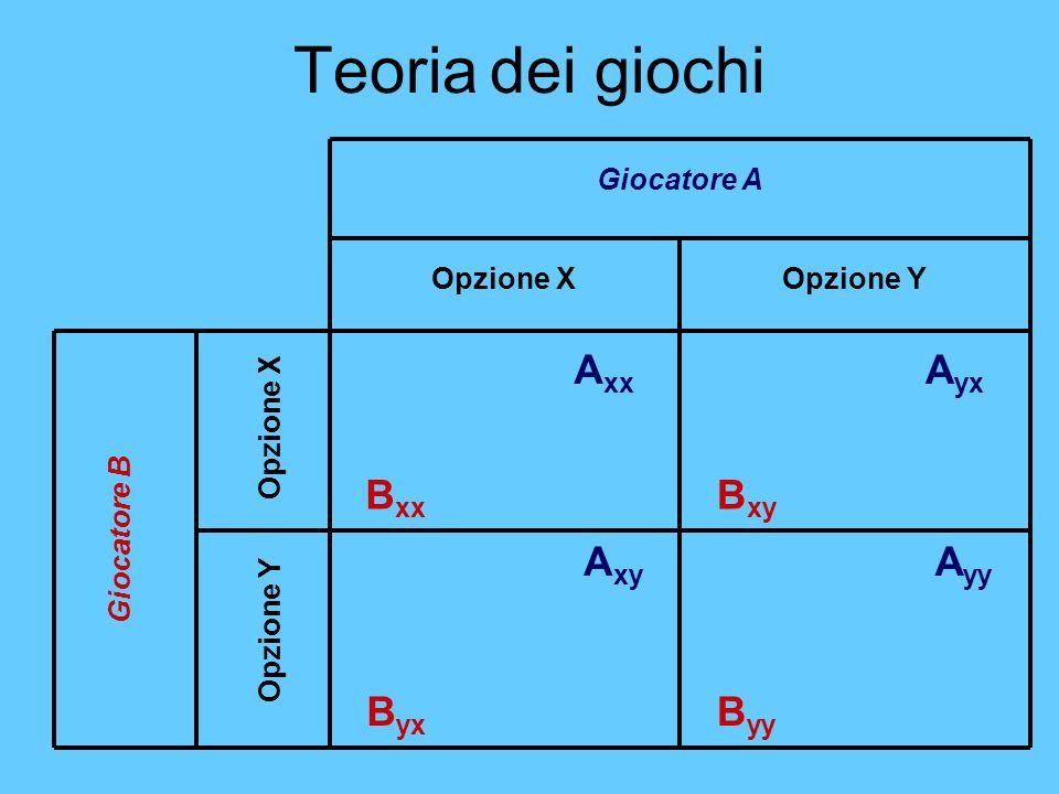 Teoria dei giochi Giocatore A Opzione XOpzione Y Opzione X Giocatore B A xx B xx A xy A yy A yx B yx B xy B yy