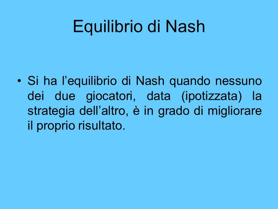 Equilibrio di Nash Si ha lequilibrio di Nash quando nessuno dei due giocatori, data (ipotizzata) la strategia dellaltro, è in grado di migliorare il p