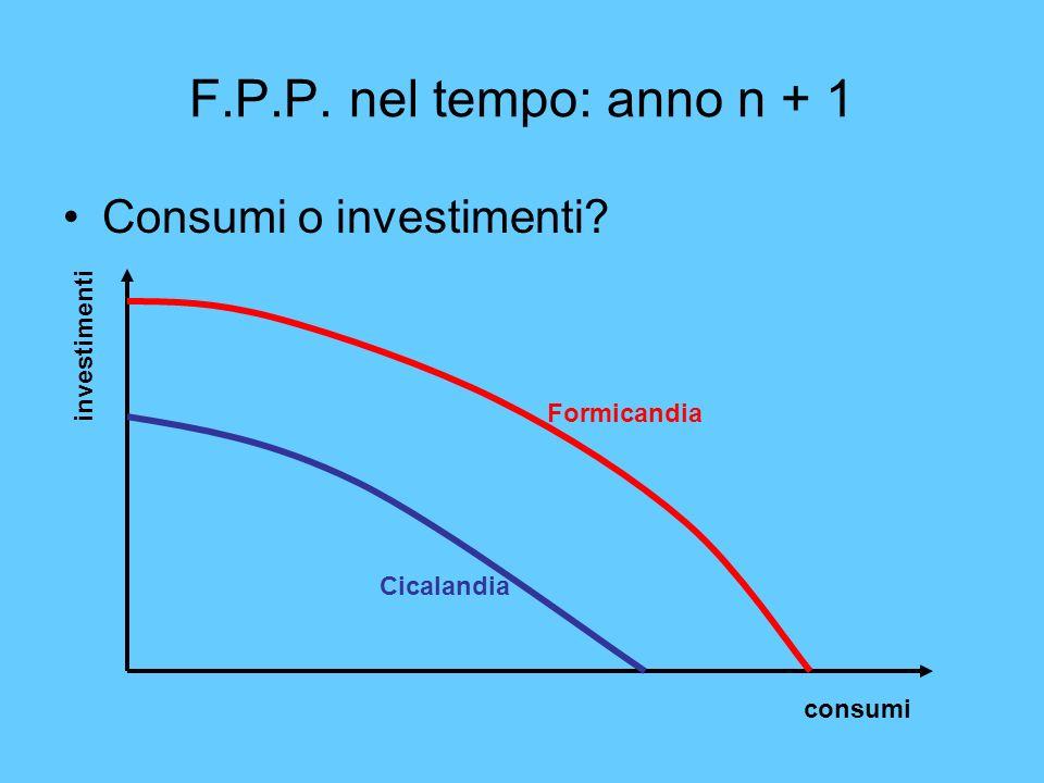 F.P.P. nel tempo: anno n + 1 Consumi o investimenti? consumi investimenti Cicalandia Formicandia