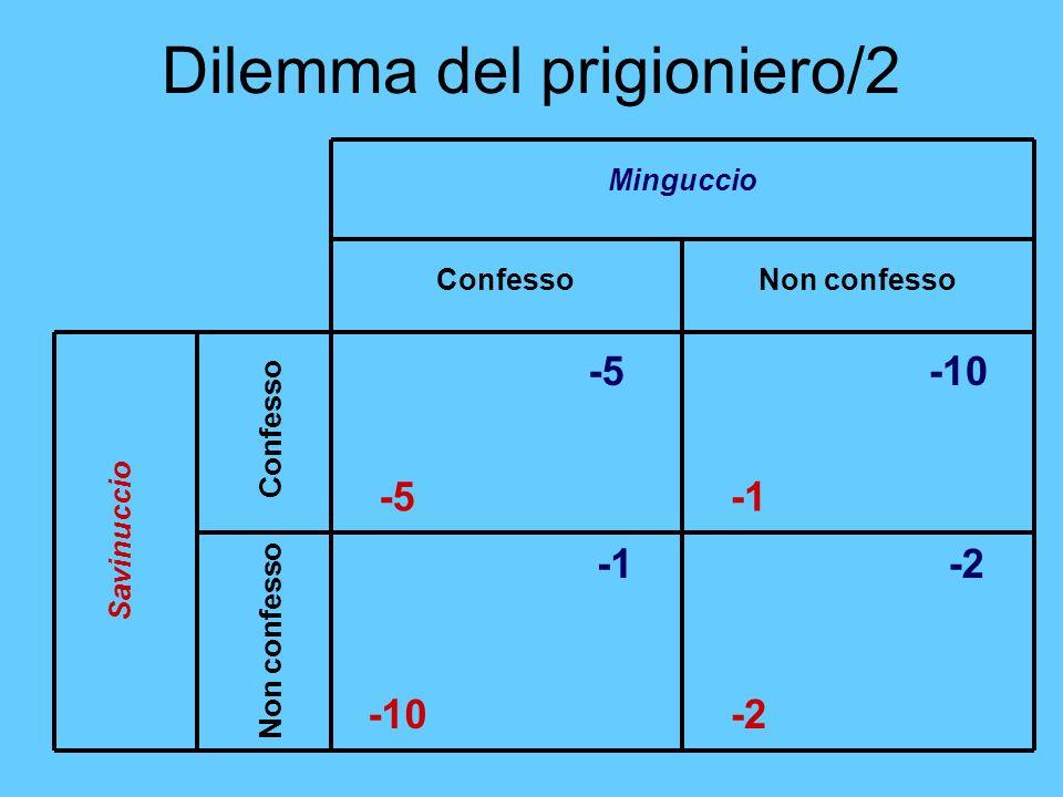 Dilemma del prigioniero/2 Minguccio ConfessoNon confesso Confesso Savinuccio -5 -2 -10 -2