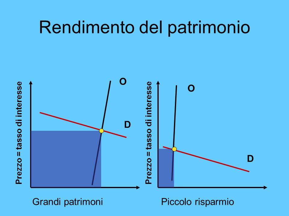Rendimento del patrimonio Grandi patrimoni Piccolo risparmio D O D O Prezzo = tasso di interesse