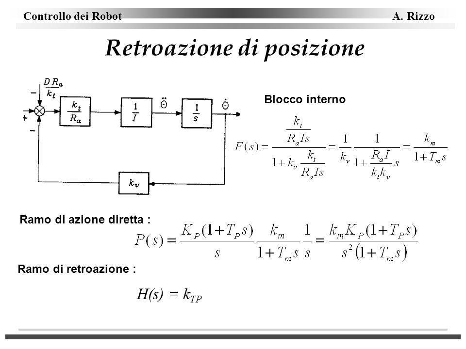 Controllo dei Robot A. Rizzo Retroazione di posizione Blocco interno Ramo di azione diretta : H(s) = k TP Ramo di retroazione :