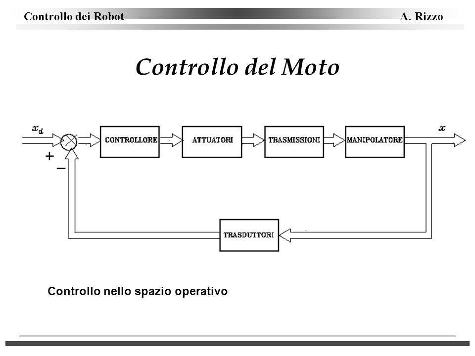 Controllo dei Robot A. Rizzo Controllo del Moto Controllo nello spazio operativo