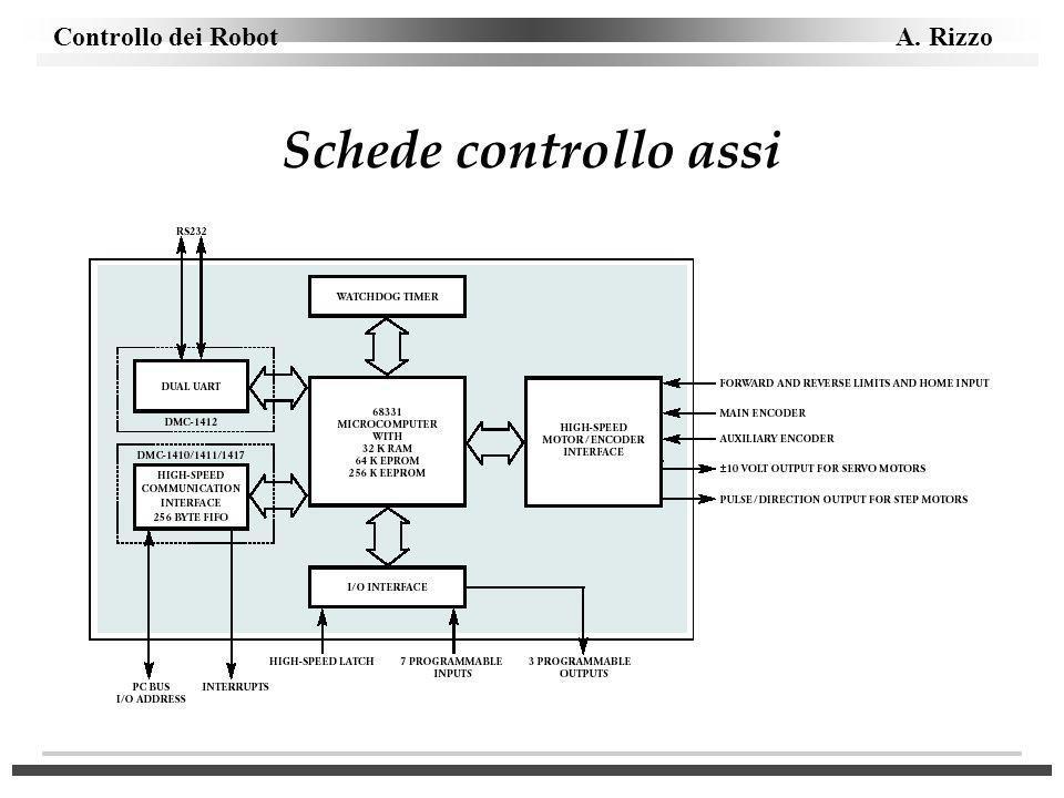 Controllo dei Robot A. Rizzo Schede controllo assi