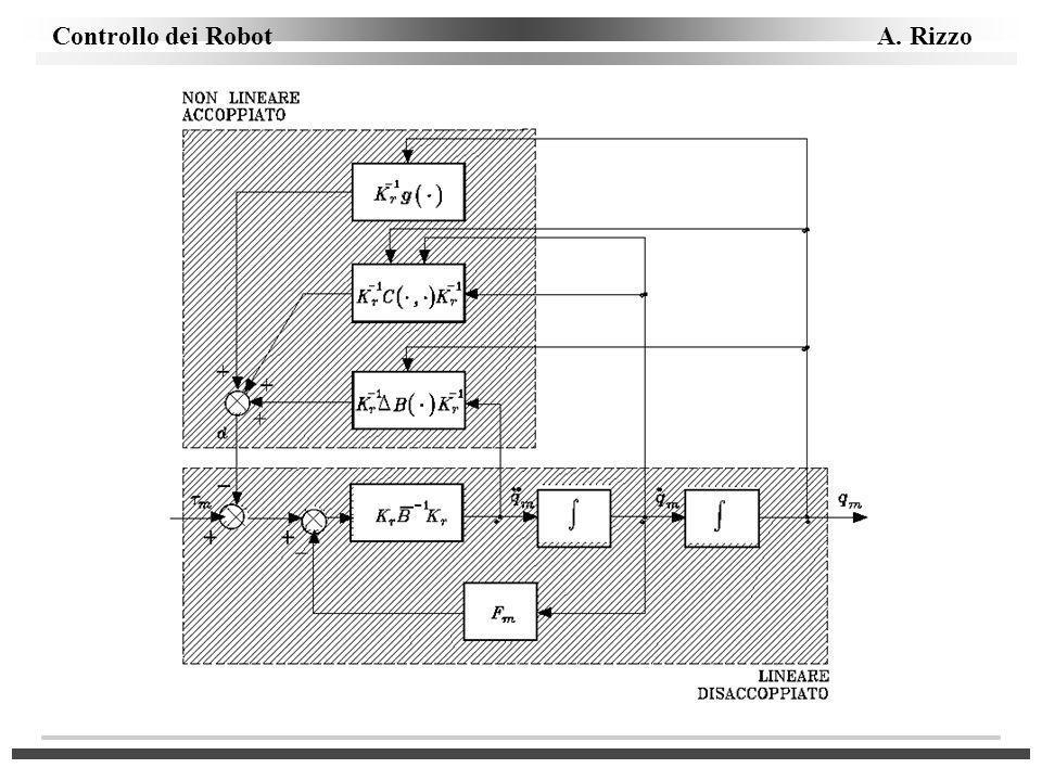 Controllo dei Robot A. Rizzo