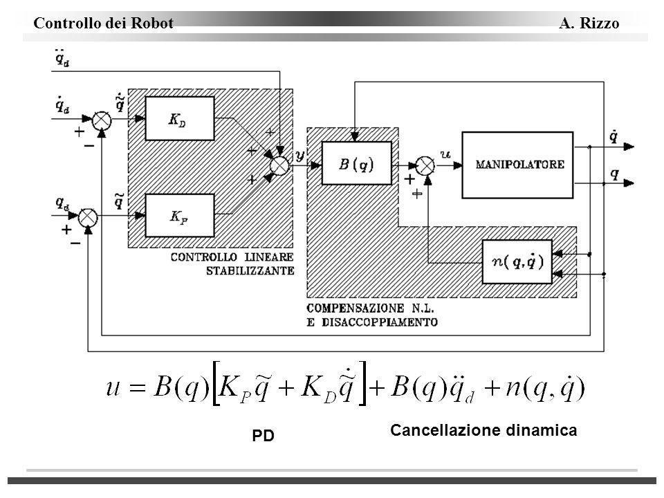 Controllo dei Robot A. Rizzo PD Cancellazione dinamica