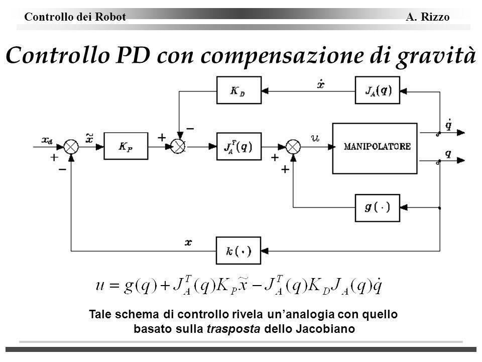 Controllo dei Robot A. Rizzo Controllo PD con compensazione di gravità Tale schema di controllo rivela unanalogia con quello basato sulla trasposta de