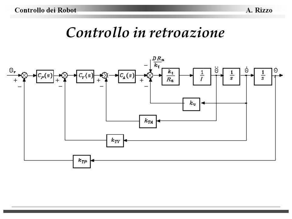 Controllo dei Robot A. Rizzo Controllo in retroazione
