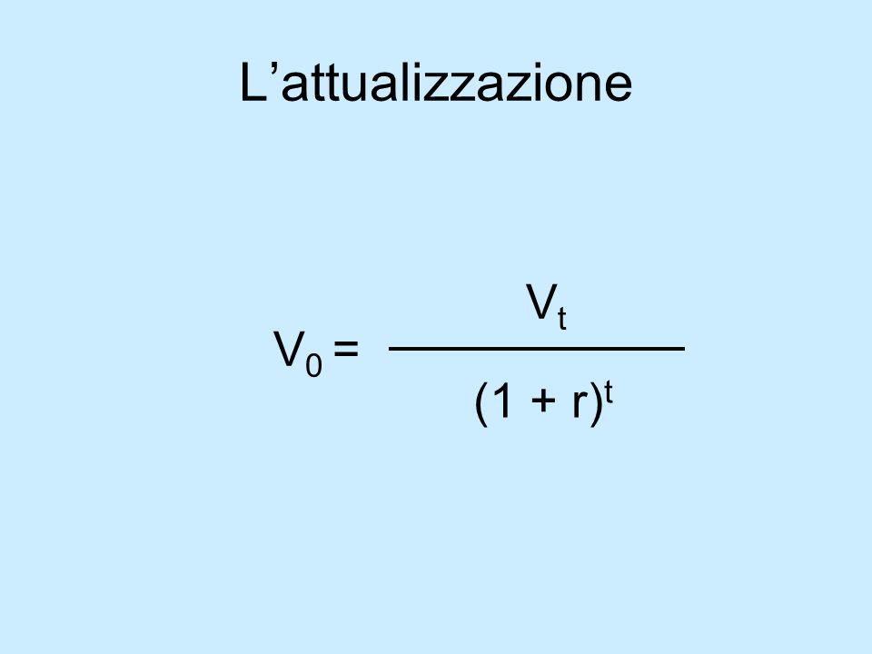 Lattualizzazione V 0 = V t (1 + r) t