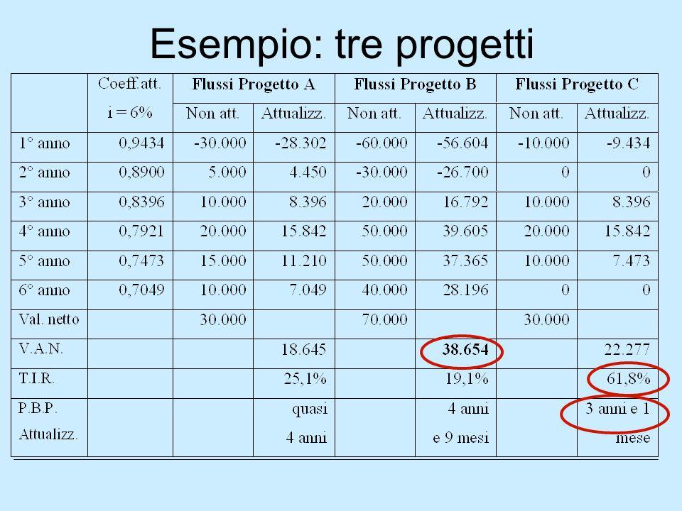 Esempio: tre progetti