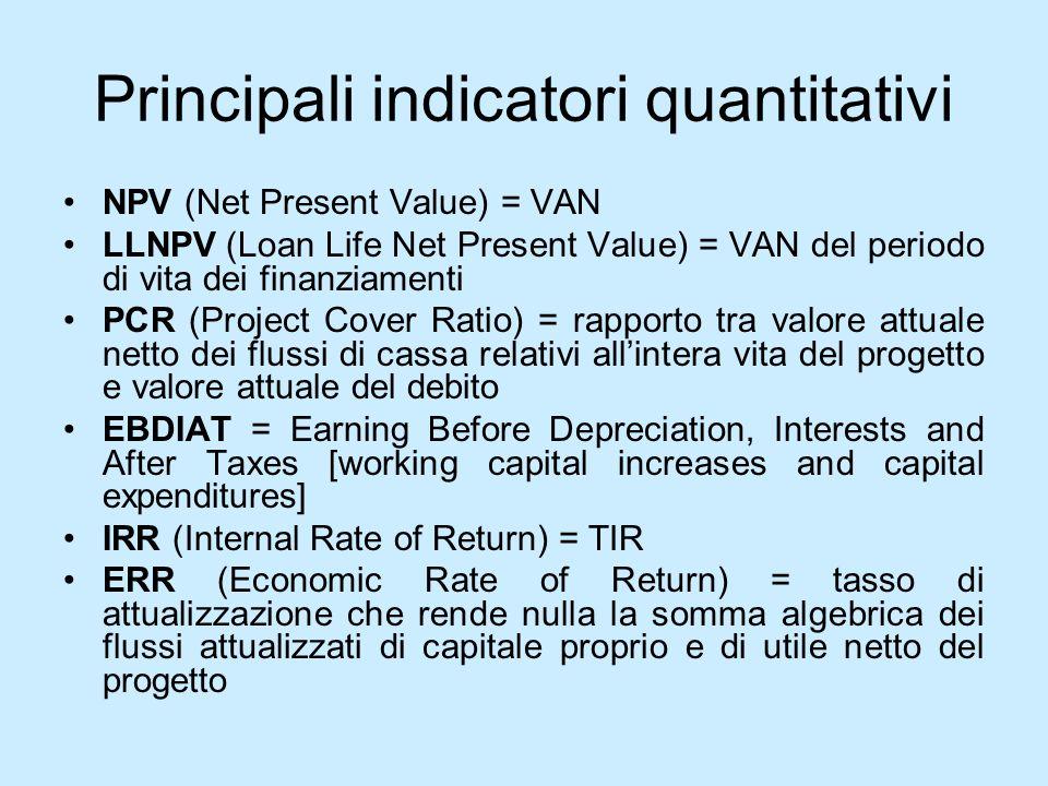 Principali indicatori quantitativi NPV (Net Present Value) = VAN LLNPV (Loan Life Net Present Value) = VAN del periodo di vita dei finanziamenti PCR (