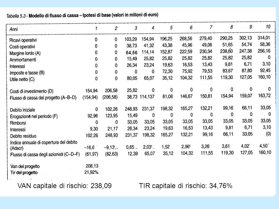 VAN capitale di rischio: 238,09 TIR capitale di rischio: 34,76% 64,56