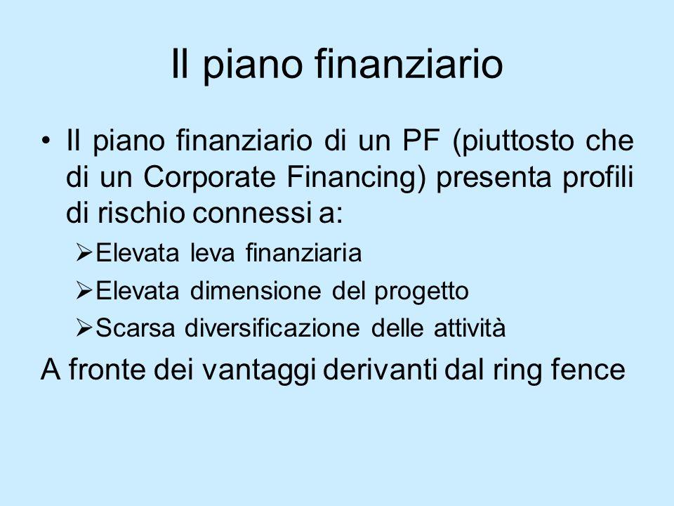 Il piano finanziario Il piano finanziario di un PF (piuttosto che di un Corporate Financing) presenta profili di rischio connessi a: Elevata leva fina