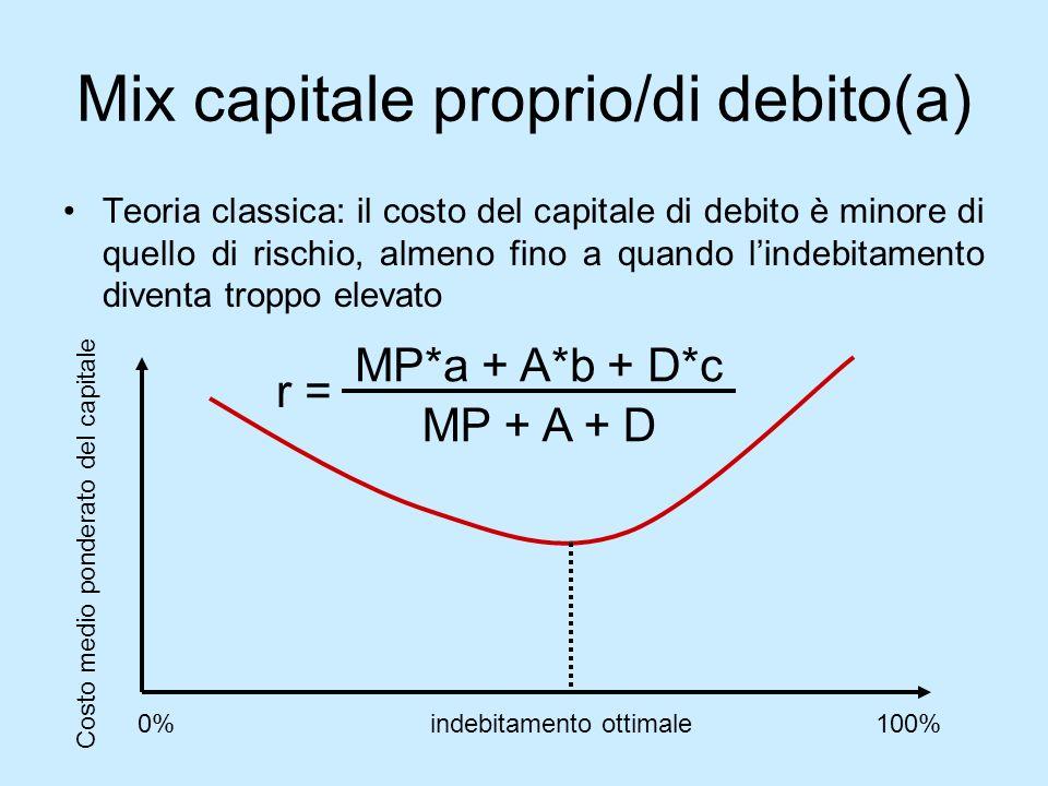 Mix capitale proprio/di debito(a) Teoria classica: il costo del capitale di debito è minore di quello di rischio, almeno fino a quando lindebitamento