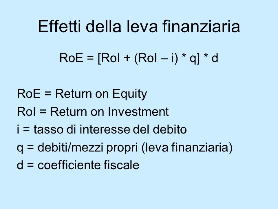 Effetti della leva finanziaria RoE = [RoI + (RoI – i) * q] * d RoE = Return on Equity RoI = Return on Investment i = tasso di interesse del debito q =
