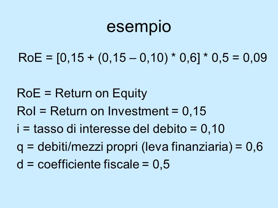 esempio RoE = [0,15 + (0,15 – 0,10) * 0,6] * 0,5 = 0,09 RoE = Return on Equity RoI = Return on Investment = 0,15 i = tasso di interesse del debito = 0