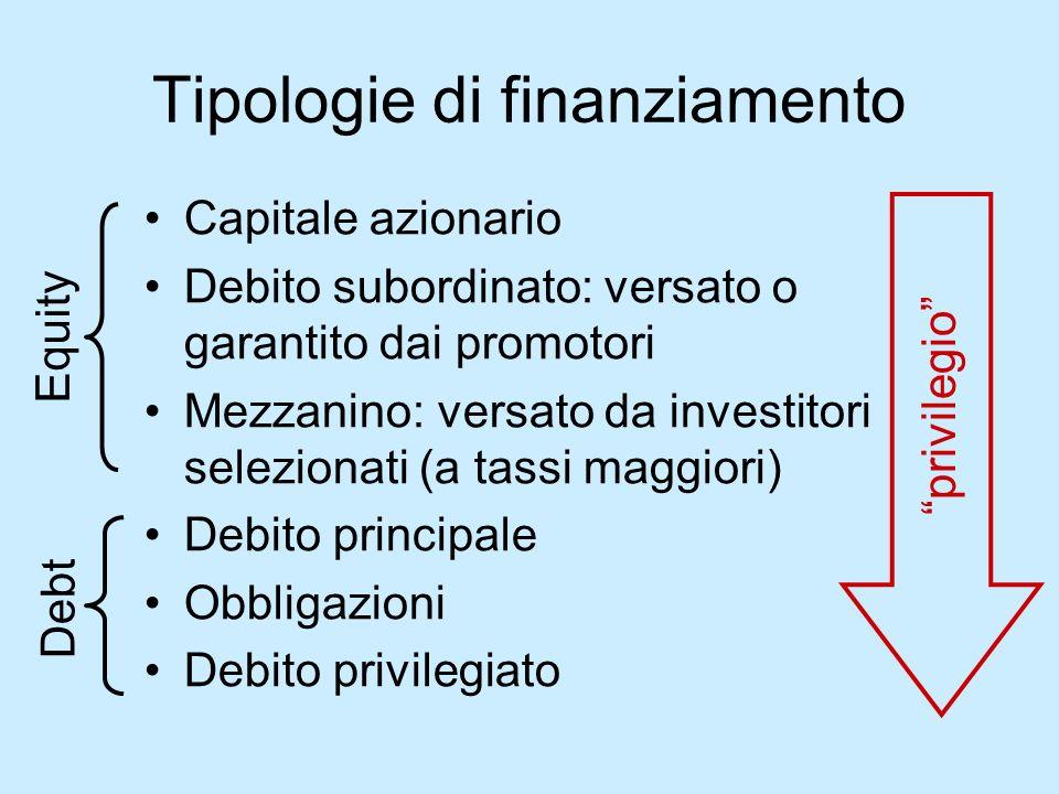 Tipologie di finanziamento Capitale azionario Debito subordinato: versato o garantito dai promotori Mezzanino: versato da investitori selezionati (a t