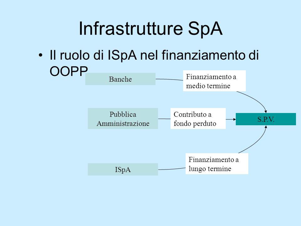 Infrastrutture SpA Il ruolo di ISpA nel finanziamento di OOPP S.P.V. Pubblica Amministrazione Banche ISpA Finanziamento a medio termine Contributo a f