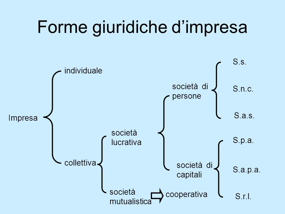 Forme giuridiche dimpresa società mutualistica individuale collettiva società lucrativa cooperativa società di persone società di capitali S.s. S.n.c.