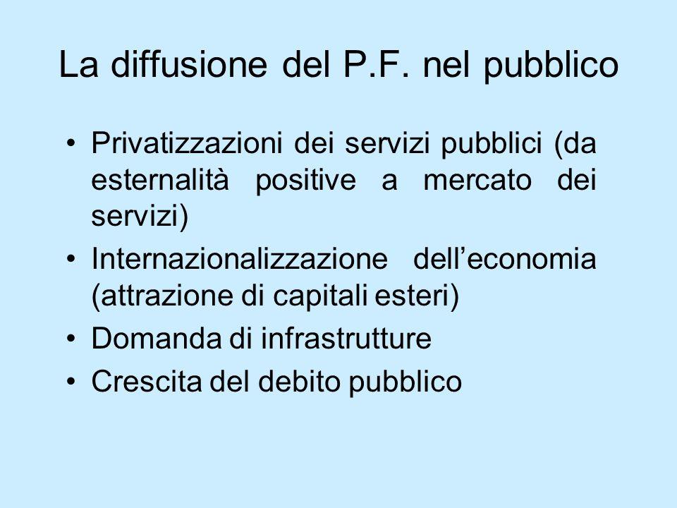 La diffusione del P.F. nel pubblico Privatizzazioni dei servizi pubblici (da esternalità positive a mercato dei servizi) Internazionalizzazione dellec
