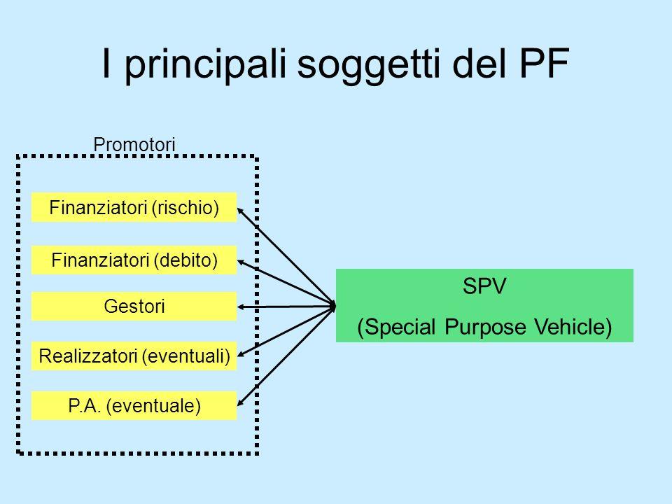 I principali soggetti del PF Promotori Finanziatori (rischio) Finanziatori (debito) Gestori P.A. (eventuale) SPV (Special Purpose Vehicle) Realizzator