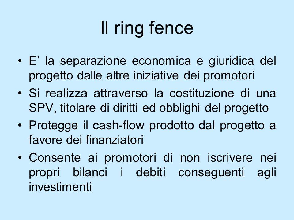 Il ring fence E la separazione economica e giuridica del progetto dalle altre iniziative dei promotori Si realizza attraverso la costituzione di una S