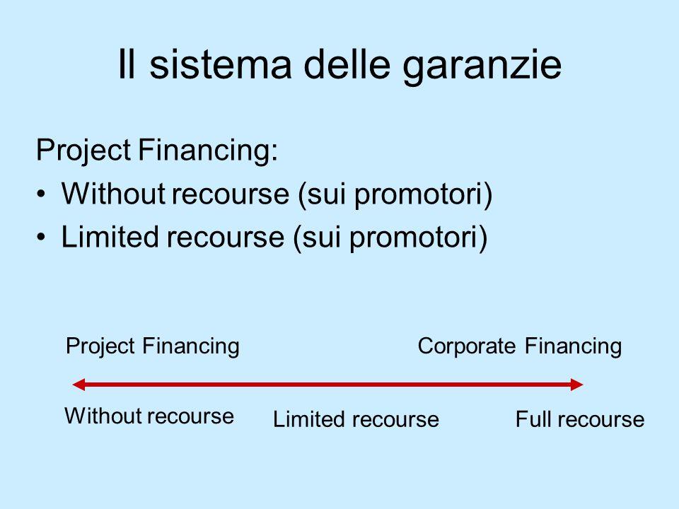 Il sistema delle garanzie Project Financing: Without recourse (sui promotori) Limited recourse (sui promotori) Without recourse Limited recourse Proje
